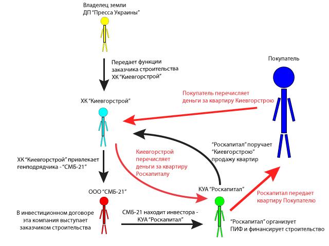 Схема инвестирования