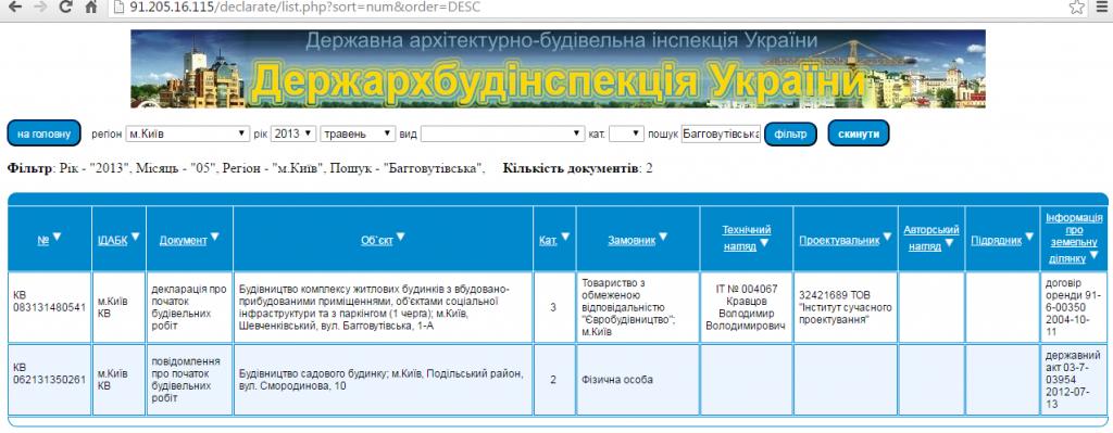 ЖК «Кирилловский Гай» от Укрбуда декларация