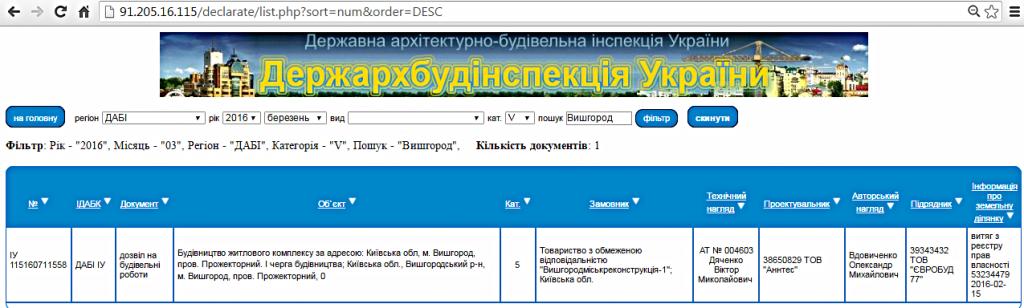 ЖК «Вышгород Сити Парк» разрешение ГАСК