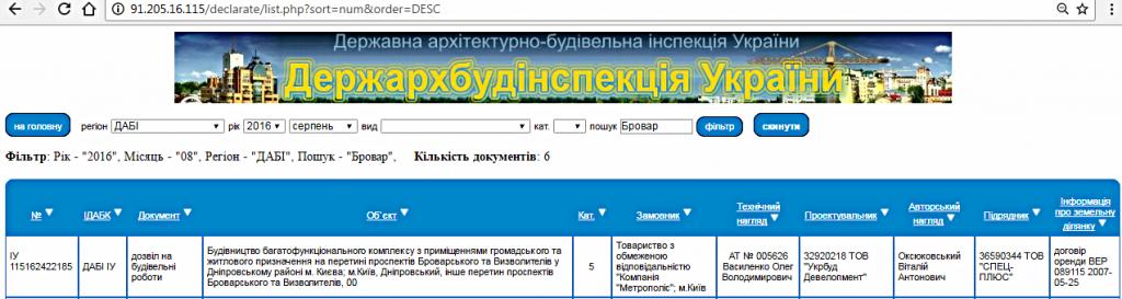 ЖК Фридом от УкрБуд разрешение ГАСК
