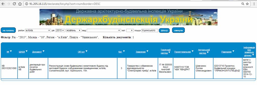 ЖК Каравай Тауер на Ушинского данные о строительстве