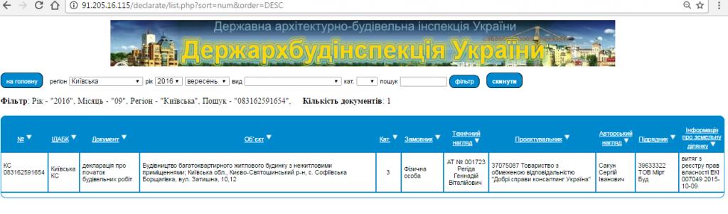 ЖК «Киевский Маеток» в Софиевской Борщаговке ГАСК разрешение на строительство