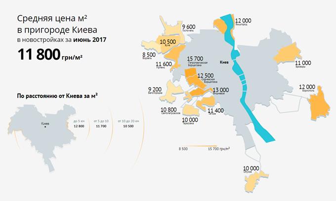 цены на квадратный метр новостроек в пригородах Киева