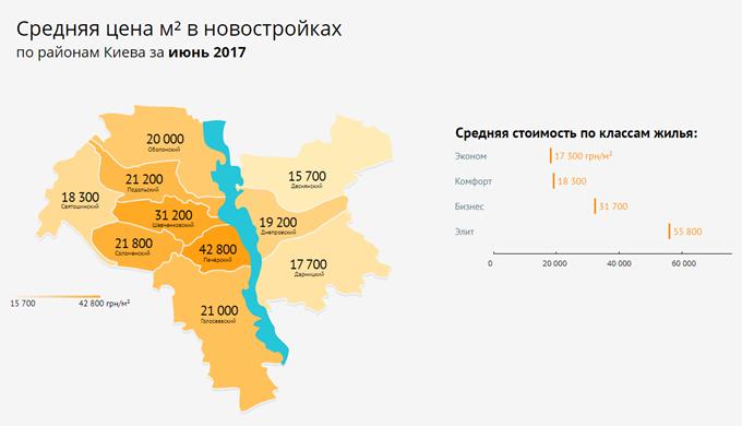 цены на квадратный метр в районах Киева