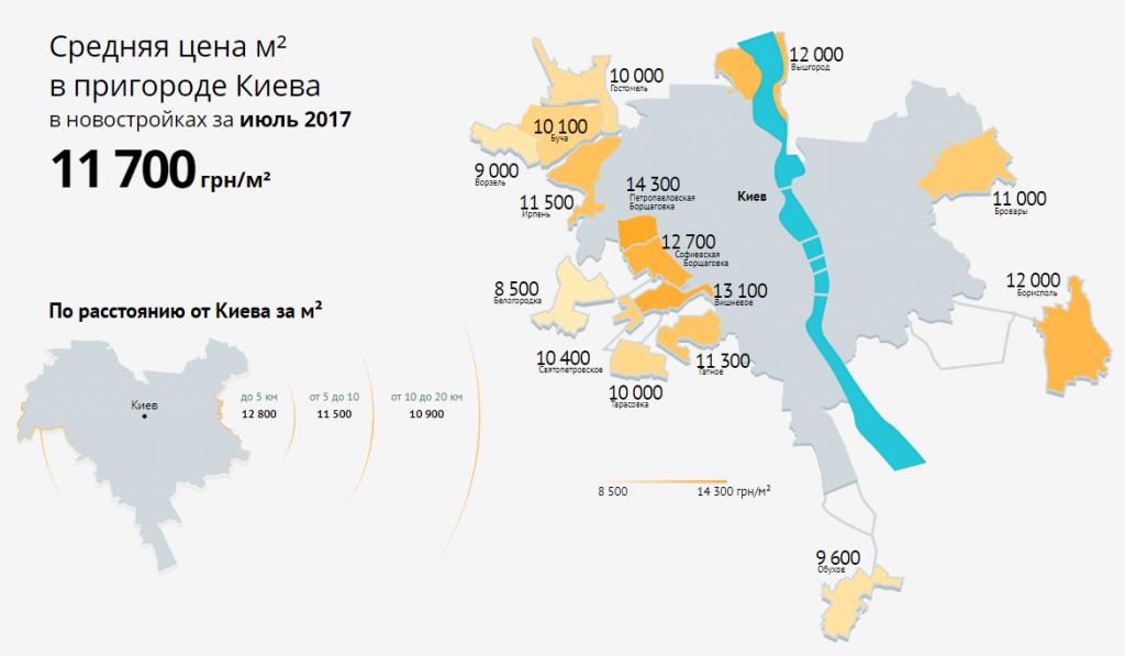Данные о средних ценах на новостройки в пригороде