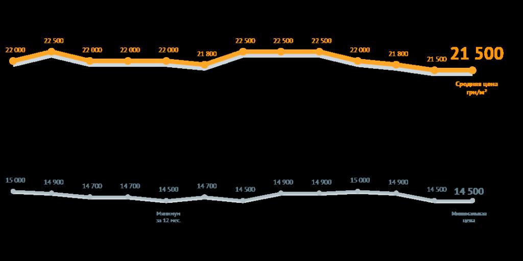 Динамика средней стоимости квадратного метра в Киеве
