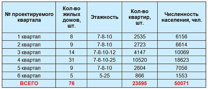 Количество жилья в микрорайоне Теремки-3