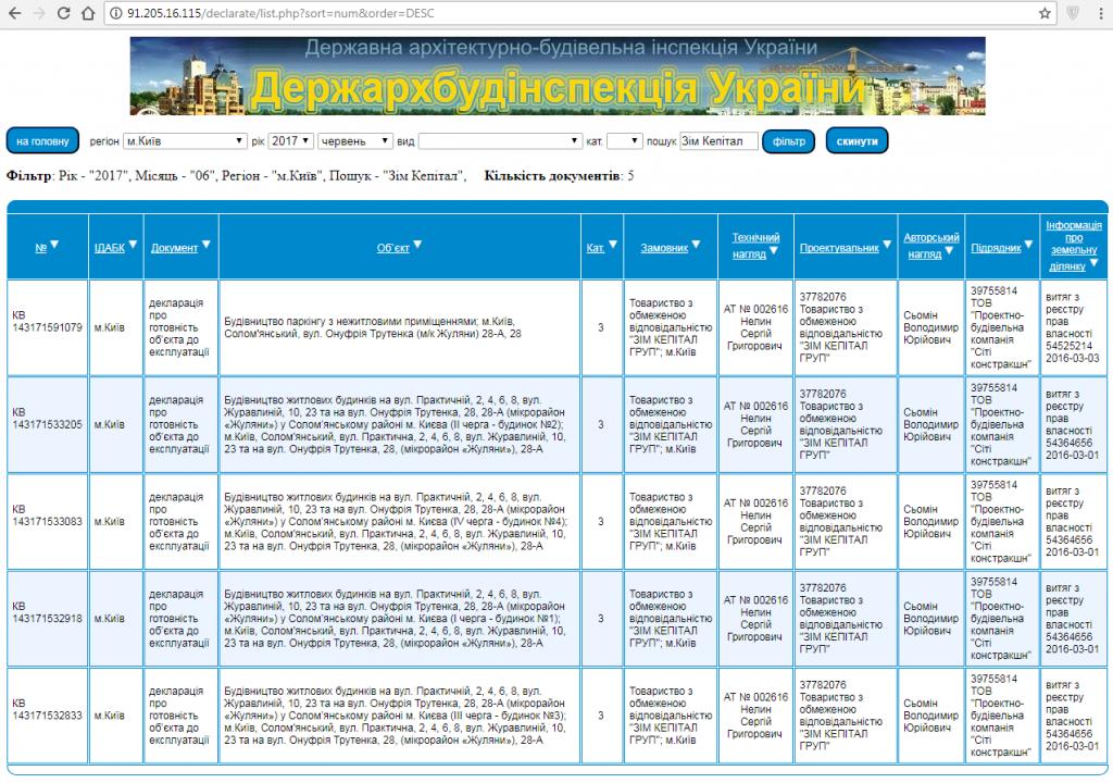 ЖК ParkLand Декларации о готовности домов 1-2 очередей