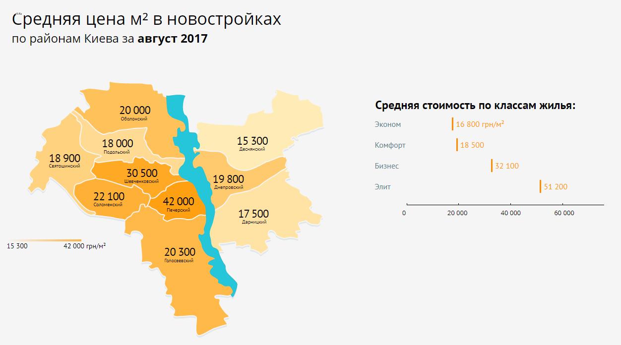 Где подешевели новостройки цены на квадратный метр по районам Киева