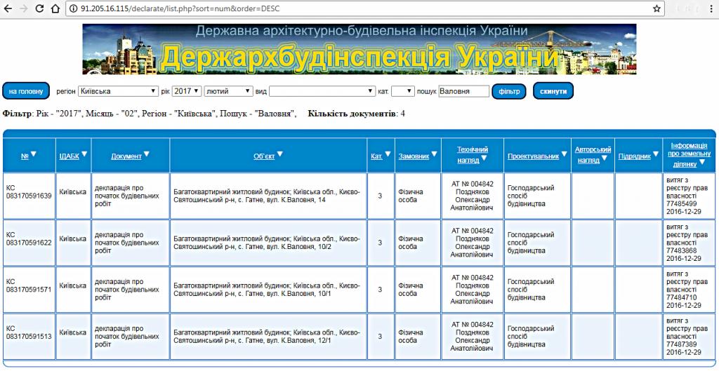 В базе данных ГАСК есть данные о регистрации Деклараций о начале строительных работ