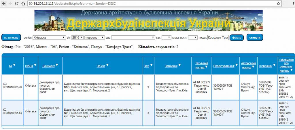 ЖК Мелоди Парк Пролиски данные базы ГАСК