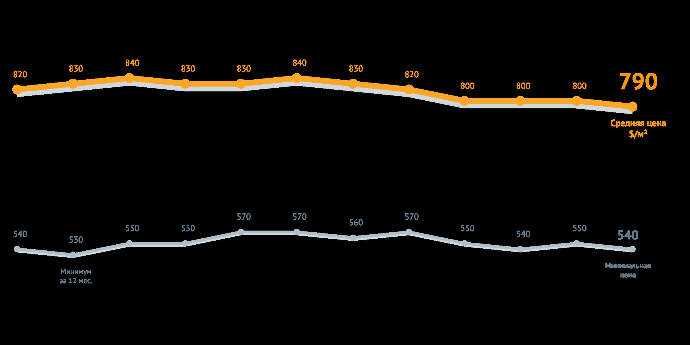 средняя цена за квадратный метро в новостройках декабрь 2017 перспективы сьоличного рынка жилья