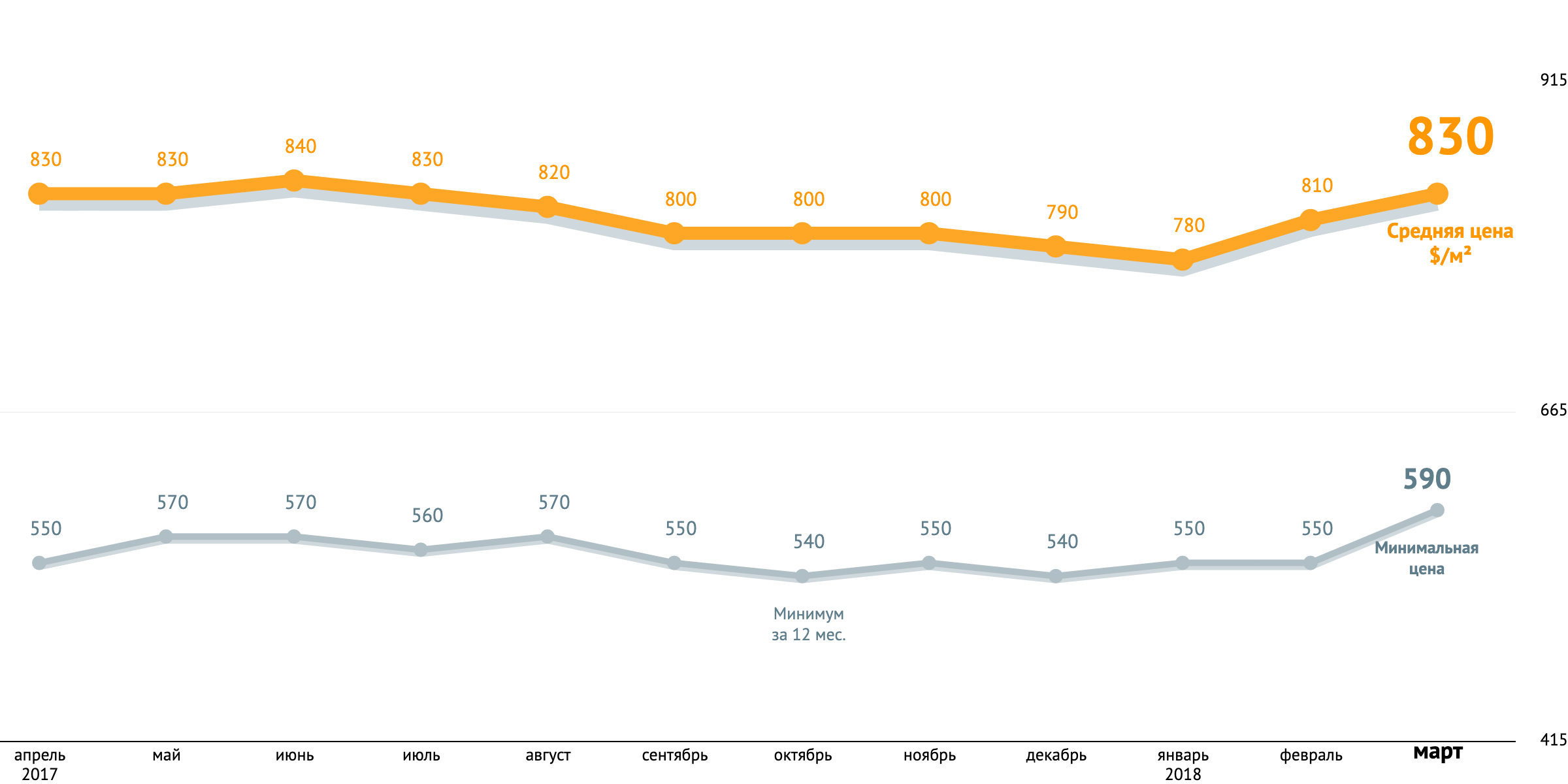 динамика средних цен за квадратный метро в новостройках март 2018