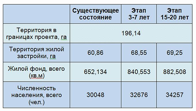 ДПТ Соломенка чисельность населения