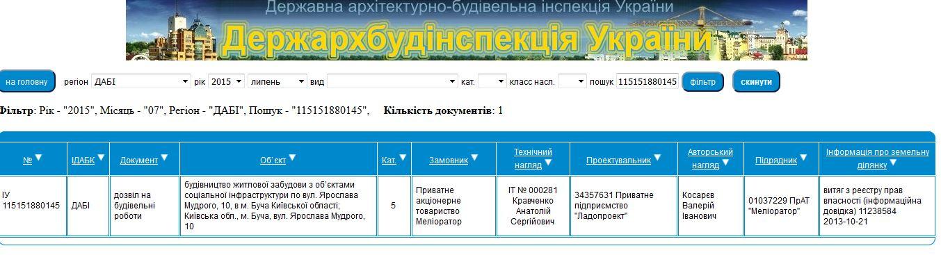 ЖК Паркова оселя Буча данные базы ДАБИ
