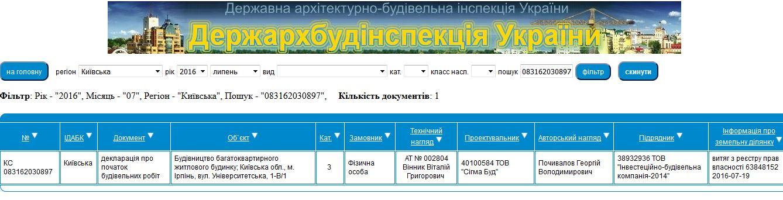 ЖК Сяйво 2 Ирпень данные базы ДАБИ