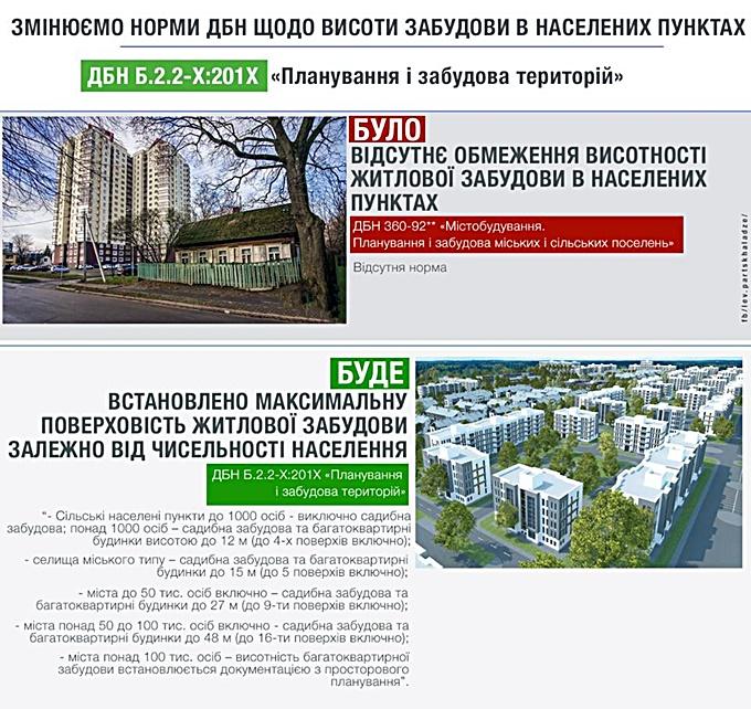 Государственные строительные нормы ограничения этажности