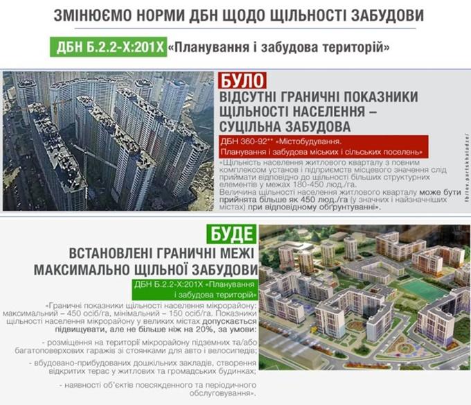 Государственные строительные нормы плотность застройки