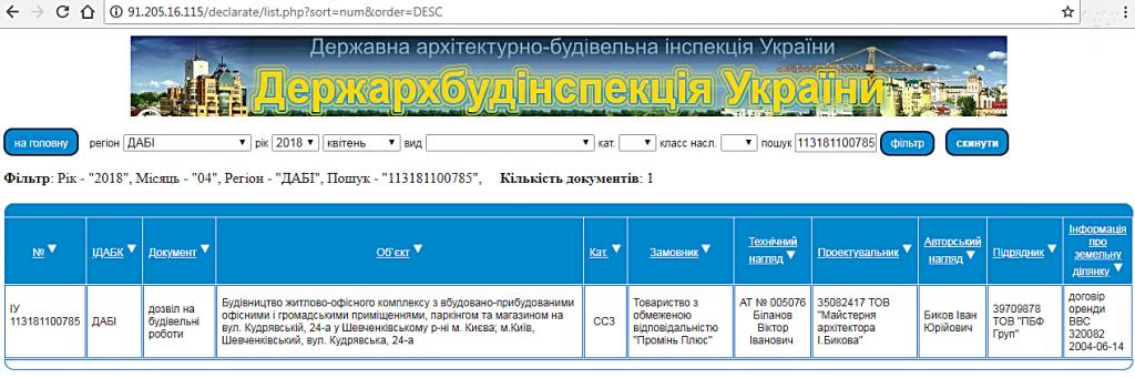 ЖК Львовская площадь от РИЭЛ данные базы ДАБИ