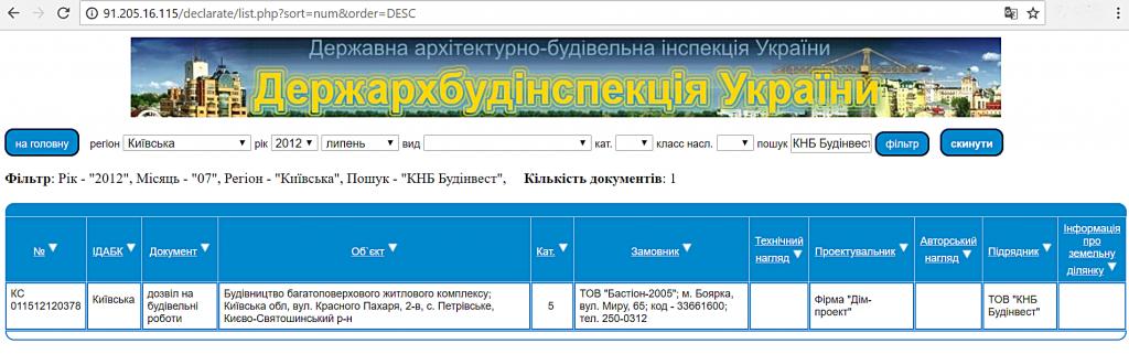 ЖК Петровский обновленный в Святопетровском данные базы ДАБИ