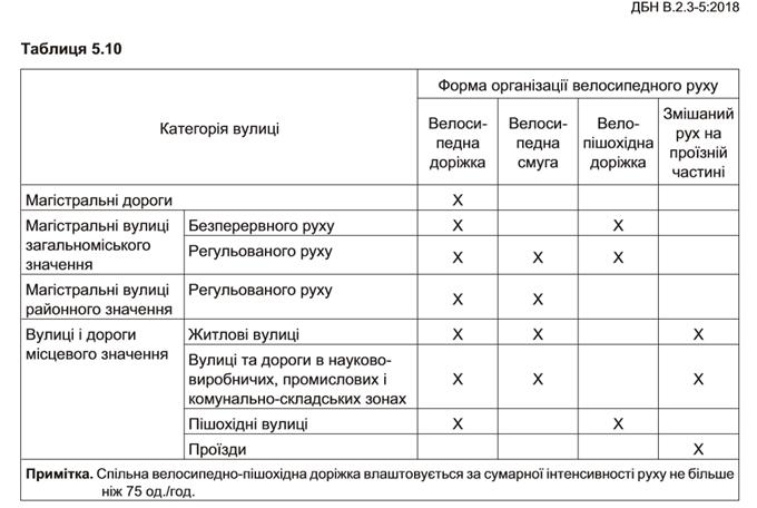 ДБН новые правила проектирования дорог категории