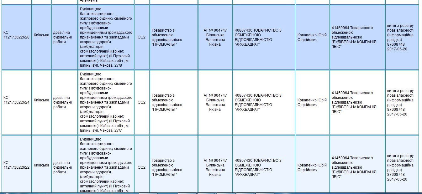 ЖК Центральный 2 в Ирпене данные базы ДАБИ