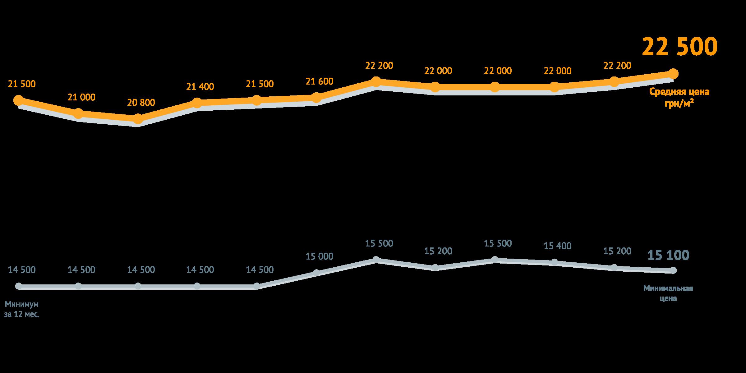 динамика средняя цена за квадратный метро в новостройках июнь 2018