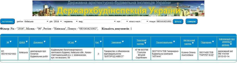 ЖК Сімейне містечко в Шевченково данные ДАБИ