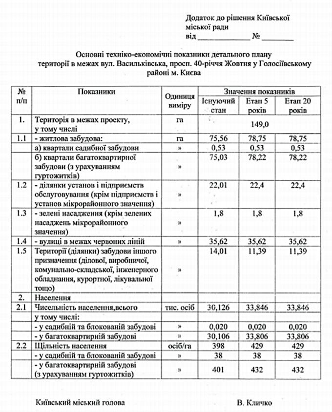 ДПТ микрорайон Голосеево проект