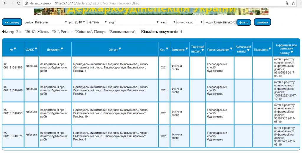 КГ Вилладжио в Белогородке декларация ДАБИ