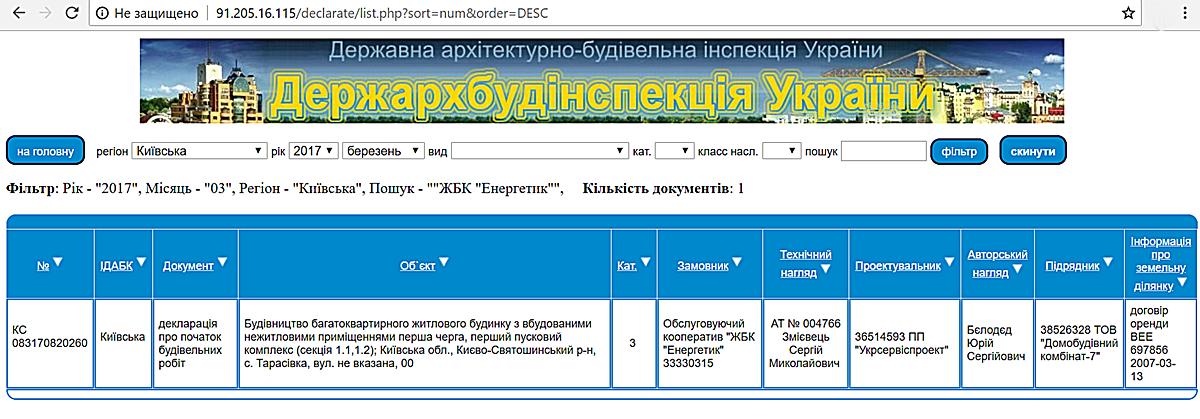 ЖК Фаворит в Тарасовке данные ДАБИ