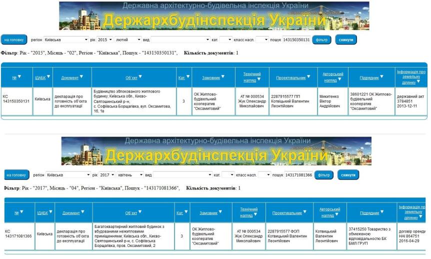 ЖК Оксамытовый в Софиевской Борщаговке данные ДАБИ о сдаче