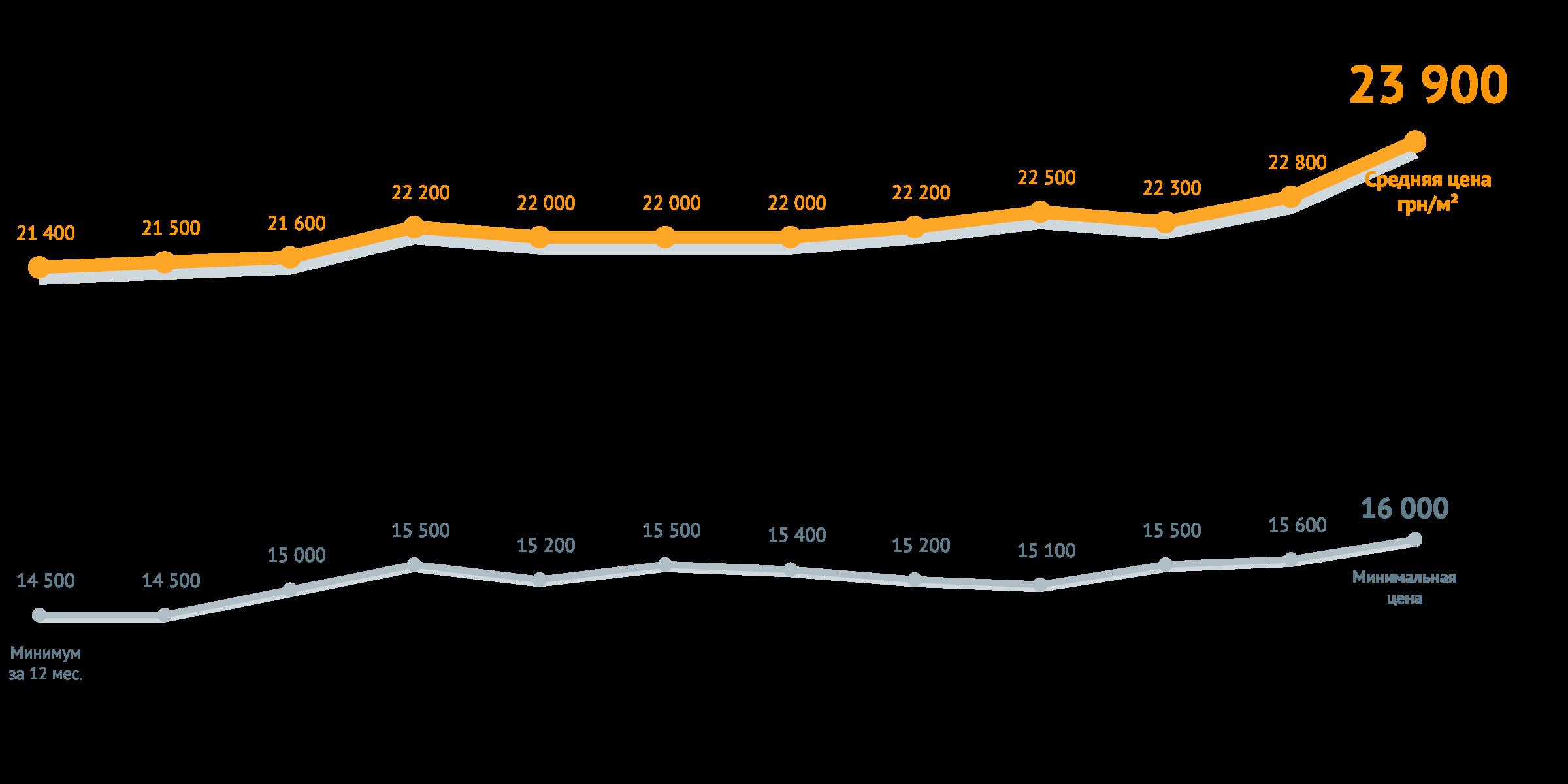 Динамика средних цен на столичные новостройки в гривнях