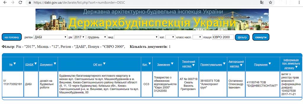 ЖК Софиевская Слободка данные ДАБИ