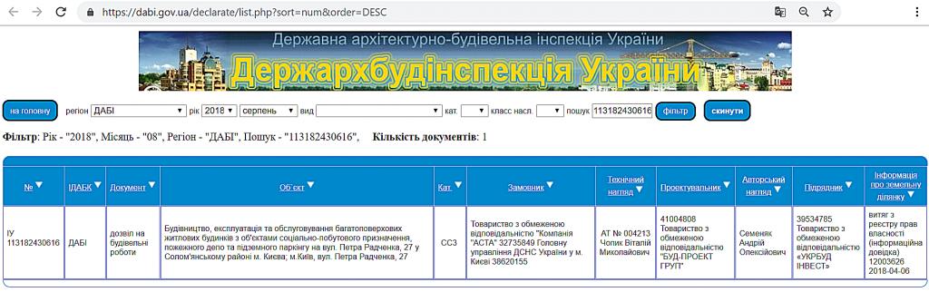 ЖК Медовый 2 от Киевгорстроя данные ДАБИ