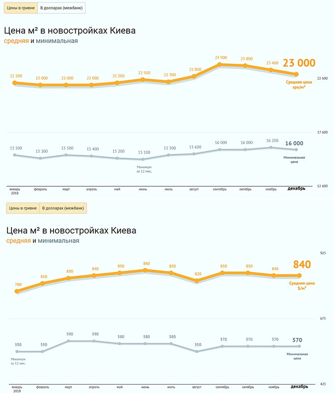 Итоги года статистика цен