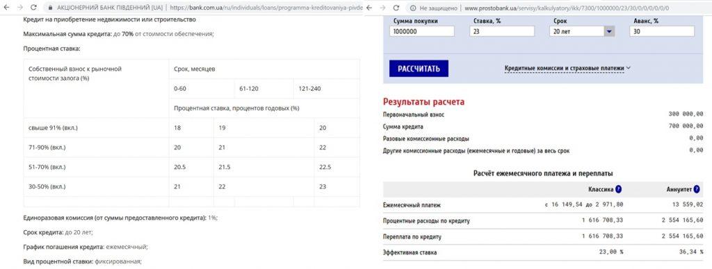 Кредитование квартиры на вторичке ипотека от Пивденный