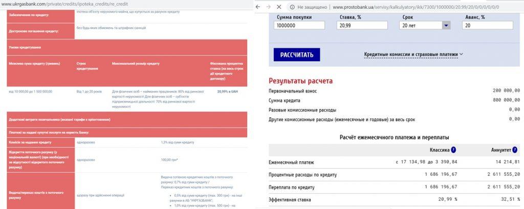 Кредитование квартиры на вторичке ипотека от Укргаз банка