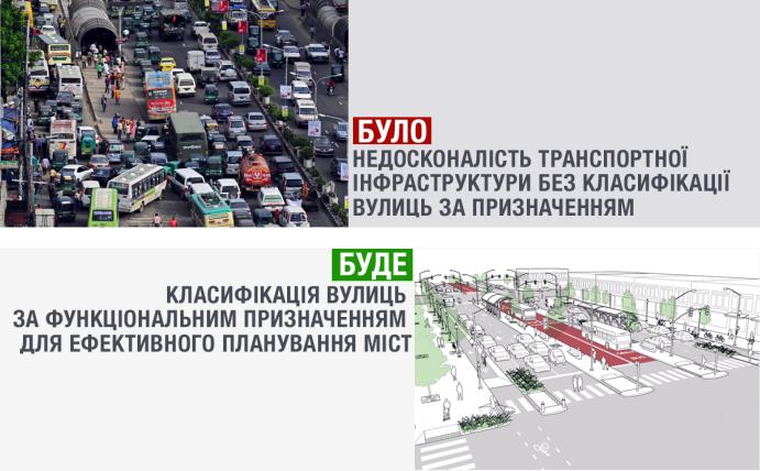 Нововведения в ДБН классификация-улиц