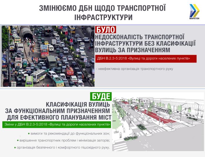 Нововведения в ДБН классификация улиц