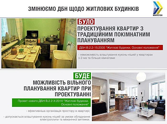 Нововведения в ДБН кухня ниша