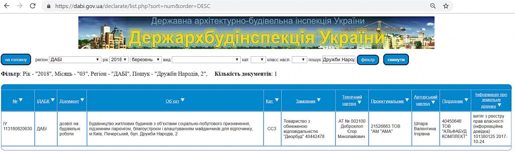 ЖК Салют от буд девелопмент разрешениие ДАБИ