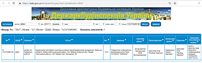 ЖК Атрия сити Теремки данные ДАБИ