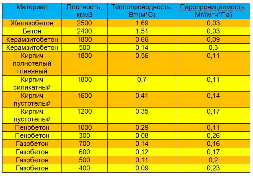 Стеновые материалы кирпич и газоблок показатели теплопроводимости