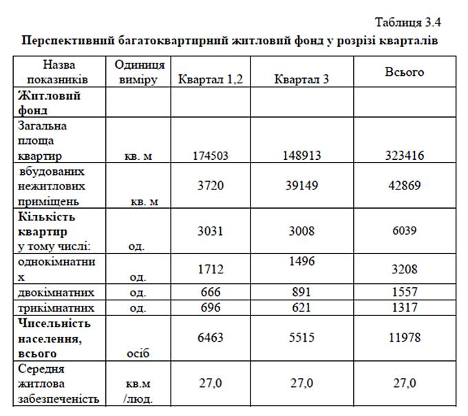 ДПТ промзоны Березняки жилой фонд