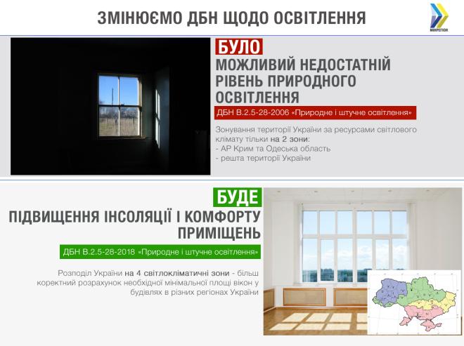 Державні будівельні норми ширина окон