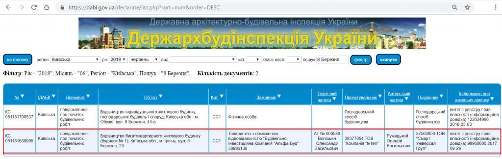 ЖК Фаворит 2 в Ирпене данные базы ДАБИ