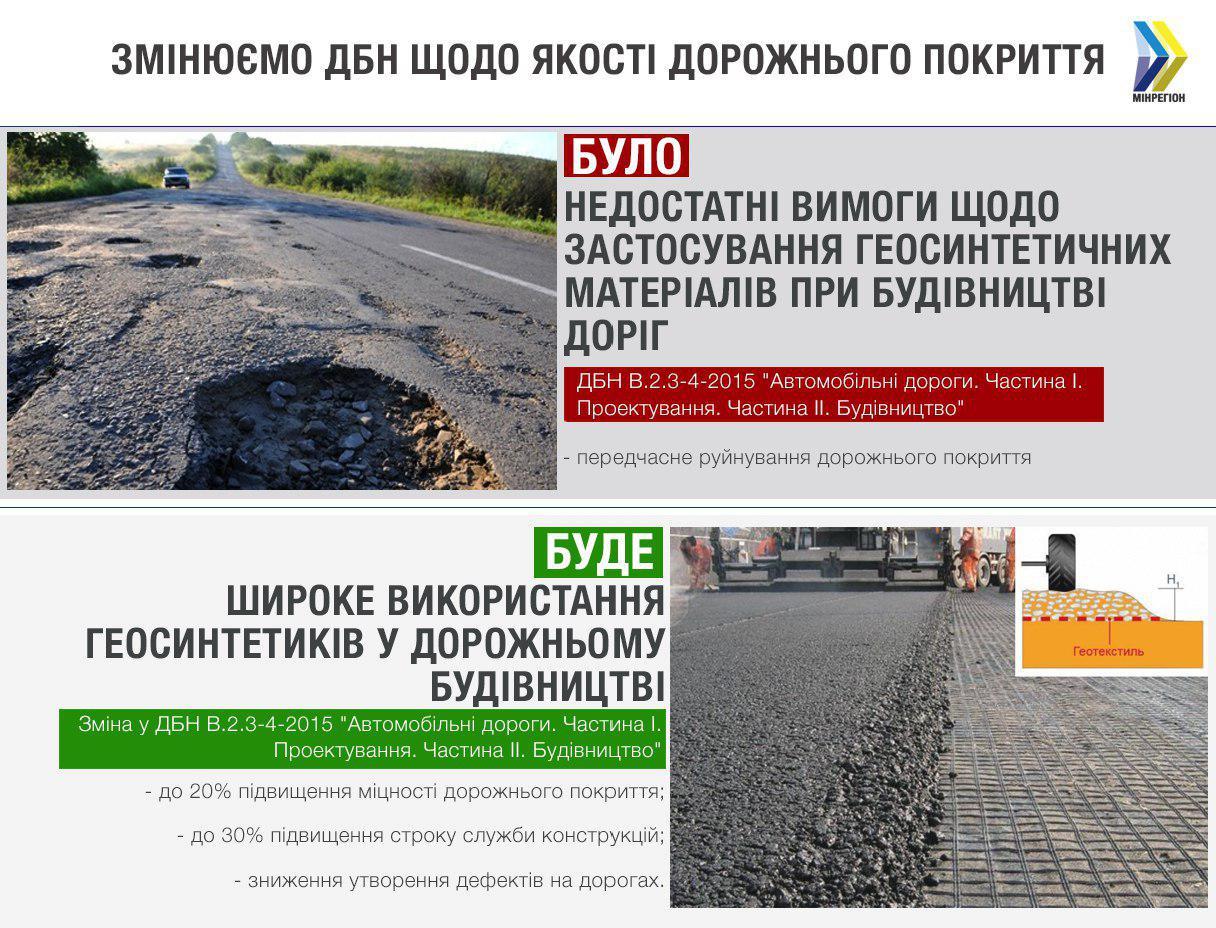 ДБН улучшение дорог повышение инклюзивности качество дорог