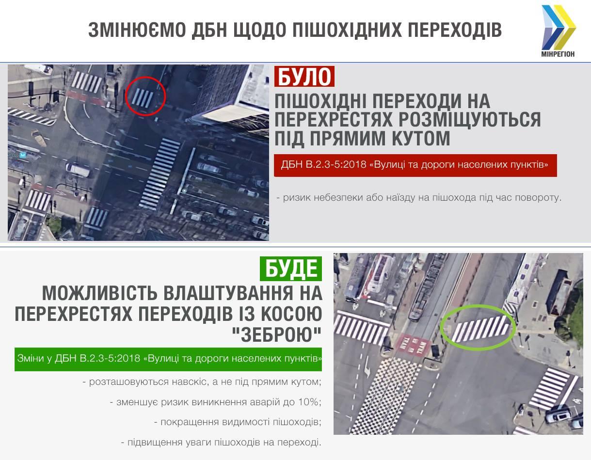 ДБН улучшение дорог повышение инклюзивности пешеходные переходы