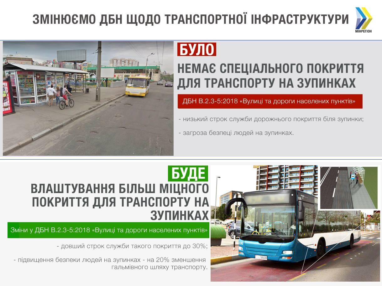 ДБН улучшение дорог повышение инклюзивности уплотнение покрытия на остановках